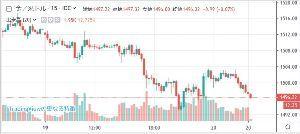 usdjpy - アメリカ ドル / 日本 円 なんか金が垂れそうな雰囲気