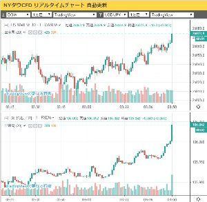 usdjpy - アメリカ ドル / 日本 円 やっぱり106円に戻ったか~  垂直復帰の様子を記念UP