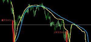 usdjpy - アメリカ ドル / 日本 円 線を1本追加したから、わりとわかりやすいと思うぜ。要するによ、 大局の流れの移動平均線(青ライン)が