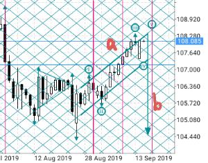usdjpy - アメリカ ドル / 日本 円 ドル高と石油生産の混乱を理由に下げるようFRBに、、