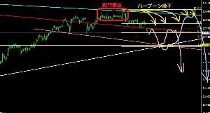 usdjpy - アメリカ ドル / 日本 円 恒例の分析室室長提示のドブ拷問図だ。5分足轟天アイランド活殺で 獄門要塞建設確定、要塞から発射するハ
