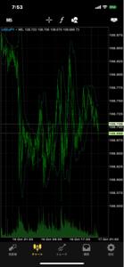 usdjpy - アメリカ ドル / 日本 円 こんな動き よく当たるけど全部単発の台みたいなもんで 時間の無駄