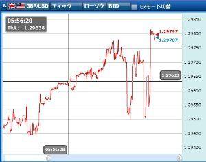 usdjpy - アメリカ ドル / 日本 円 ドル円は5時59分で決済して持ち越し無しだけど、 5時55分に仕込んだポンドルS20枚を持ち越してし
