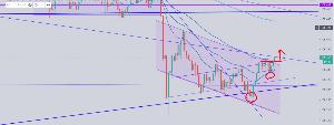 usdjpy - アメリカ ドル / 日本 円 ダブルボトムの右足候補、下の前回の上昇のチャネルの下限で一度抜けてから戻ってくる左の赤丸、更に戻り売