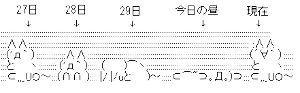 usdjpy - アメリカ ドル / 日本 円 久しぶりに見たら、日経平均先物が・・・・  今の心境