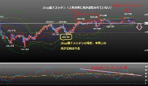 usdjpy - アメリカ ドル / 日本 円 犬猿クローンドブ図日足 日足スケベ下位波動は猛ドスッテンを2回こき、5波終了、最終的に余波で オーバ