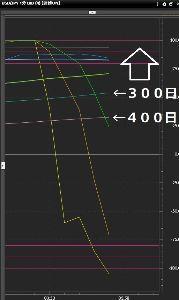 usdjpy - アメリカ ドル / 日本 円 まだ1分足のRCIの300日と400日が余裕あるので まだまだ↑トレンドだと思います。 た