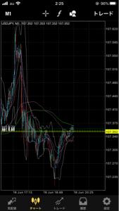 usdjpy - アメリカ ドル / 日本 円 とりあえずここからS 上がったら永久S♾
