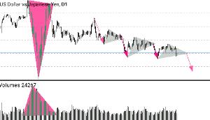 usdjpy - アメリカ ドル / 日本 円 底ついたら上がるとは思うが🤣🤣🤣🤣