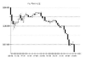 usdjpy - アメリカ ドル / 日本 円 さぁ、何度でも118.7円の壁に挑むぞ、挑むぞ、挑むぞ(´・ω・`) いつか