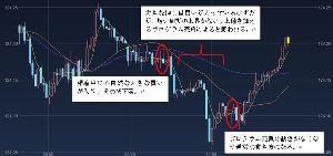 usdjpy - アメリカ ドル / 日本 円 そのうち短期売買するかもしれないから、記録に残しておこう。 短期の人はみんなどうやってるの?