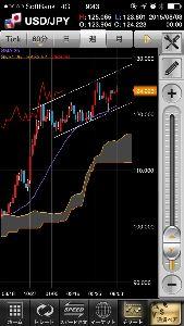 usdjpy - アメリカ ドル / 日本 円 ノイズではないと思うな♣