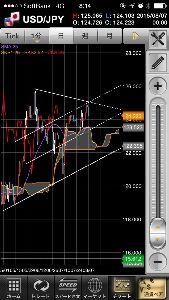 usdjpy - アメリカ ドル / 日本 円  ドル円  下は123ミドルくらい 上海株の暴走があっても とりま122前半くらいでストップすんじゃ