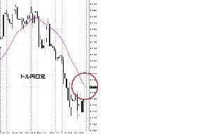 usdjpy - アメリカ ドル / 日本 円 ドル円は、今回はこれ以上上がらないと思う。  その証拠に移動平均線に頭を押さえられている!  日足チ