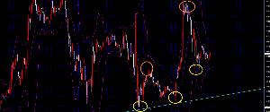 線引きを検証してみた ユーロドル15分 目先上値下値切り上がってはいるものの、方向感はなし ドル円同様週足日足レベルの抵抗
