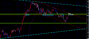 線引きを検証してみた ドル円日足 下落のチャネル内で推移 上にはトランプラリー時に一時的止まった111.40-112の抵抗