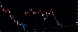線引きを検証してみた オージーニュージー1h 前回下落トレンドから転換したネックラインで現在反発の兆しあり