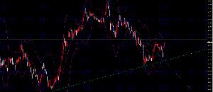 線引きを検証してみた ユーロ円週足 週足レベルでの強いレジスタンスを抜けるかどうかがポイントや 1hぐらいでWトップなりヘ