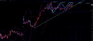 線引きを検証してみた ドル円1h 安値を切り上げており上のレジスタンスラインとの間で持ち合い中 前回高値111.60を抜け