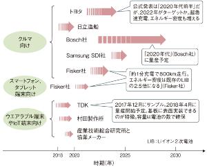 5218 - (株)オハラ 全固体電池のロードマップ。 これを見るとTDKと村田製作所がいいのだが。 車はトヨタに納品できないと