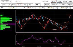 5017 - 富士石油(株) 高値で買って、更に高値で売ることはできない。 ただ、 安値で買って、高値で売ることはできる。 今、見