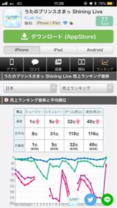 2706 - (株)ブロッコリー シャニライのアプリのセルランは更に上昇して32位なのに、株価はさえないねぇ(>_<)