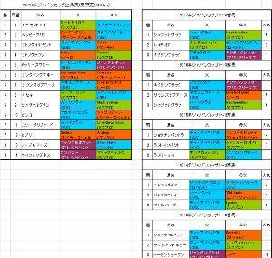 WYIG - JMグローバル・ホールディング ジャパンカップ  カプリはエイダン オブライエン調教師の ガリレオの子供 適性があると?見込んでの出