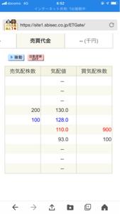 3606 - (株)レナウン 金曜の夜間PTSでは売り気配が高めですが、月曜は果たして^_^