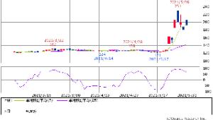 2673 - 夢みつけ隊(株) RCI 数値グラフ とっくにU ターン折り返ししてて -100数値方向に進むので 常に自重が必要の