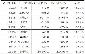 8306 - (株)三菱UFJフィナンシャル・グループ 昨日6月22日(火)の株価 上がった⤴けど、戻していない  で、一年前と比較したので、ご参考まで・・