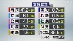 8306 - (株)三菱UFJフィナンシャル・グループ >事前調査は、野党優位 それこそ、工作やん。  内閣支持49%、不支持24%(NHK世論調査 10月