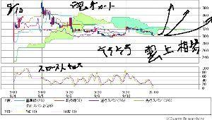 7829 - (株)サマンサタバサジャパンリミテッド 早ければ『明日から 雲上相場期が スタートどいよい 明後日には 起きてしまってる状況の