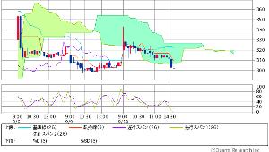 7829 - (株)サマンサタバサジャパンリミテッド 雲チャート アップ 拡大 画像はこちら  明日の9:30過ぎには 雲の厚さ 今の1/5に 薄く成るど