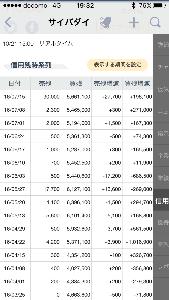 7779 - CYBERDYNE(株) 最高値圏の組んだ半年信用の期日も ようやく来週で山場を過ぎますね。
