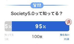 7779 - CYBERDYNE(株) 【Society5.0って知ってる?】 というアンケートを無作為で 行って見ました。  結果は画像の