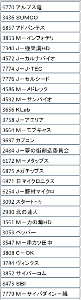7779 - CYBERDYNE(株) オイラのスポット株板銘柄リスト(3/14時点)・・・ セクター動向確認用のモニター銘柄も混ぜています