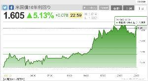 米国株情報 FOMCまでは軟調
