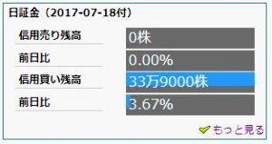 6946 - 日本アビオニクス(株) ここの信用残を見ると  339,000株の信用買いがあるのみ。  すごい、買い長状態。 どうするんだ
