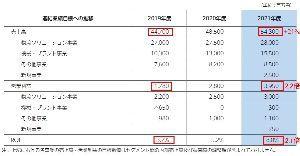 6369 - トーヨーカネツ(株) 総会資料より 売り上げの伸びと利益の伸びが理解できない。