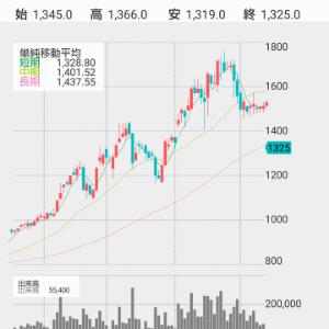 2471 - (株)エスプール 直近では「くふうカンパニー」が増えすぎた信用買い残を整理するべく、綺麗なふるい落としを2週に渡って行
