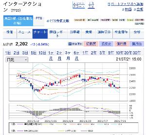7725 - (株)インターアクション チャートを見る限り2100円台は、買い♪ て言うか、事業内容、業績、将来性を考えると、2400円以上