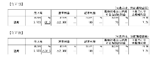 3547 - (株)串カツ田中ホールディングス >2021年7月15日に公表いたしました「2021年11月期第2四半期決算短信〔日本基準〕(連結)」