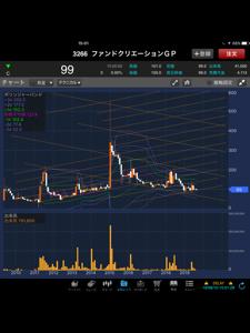 3266 - (株)ファンドクリエーショングループ Fクリの月足チャート見て、買いたくなるが良いさッ‼️(´-ω-`)