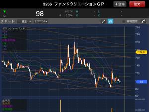 3266 - (株)ファンドクリエーショングループ 9〜10月には株価の大きな動き、期待していますー(´-ω-`)