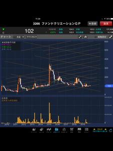 3266 - (株)ファンドクリエーショングループ 2020年中、300〜200円は期待してるー(´-ω-`)  楽天証券は年利