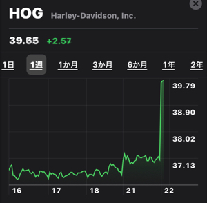 HOG - ハーレーダビッドソン 決算良かったのな?