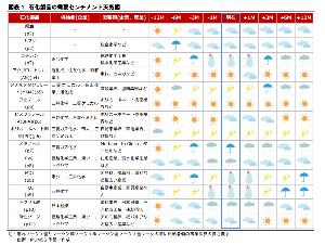 4042 - 東ソー(株) 化学セクター:6月第3週の石化市況 より