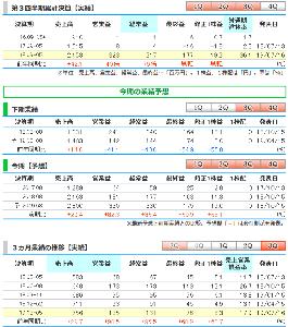 3991 - ウォンテッドリー(株) ●ウォンテッド、9-5月期(3Q累計)経常が79倍増益で着地・3-5月期も96%増益   ウォンテッ
