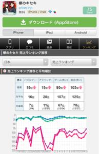 3667 - (株)enish ・ケヤキセ     iPhone 月平均(ゲーム)=107位↑   最近は堅調に伸びていま