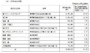 3667 - (株)enish 大株主 秋元康